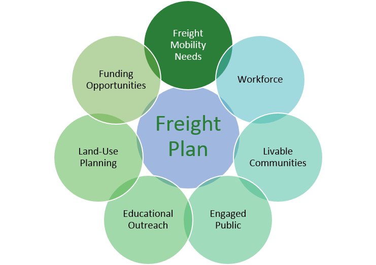 Freight Mobility Needs