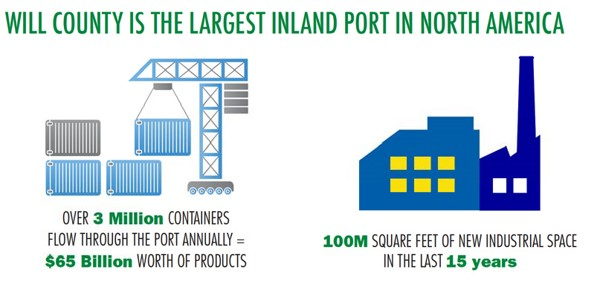 Will County is the Largest Inland Port in North America